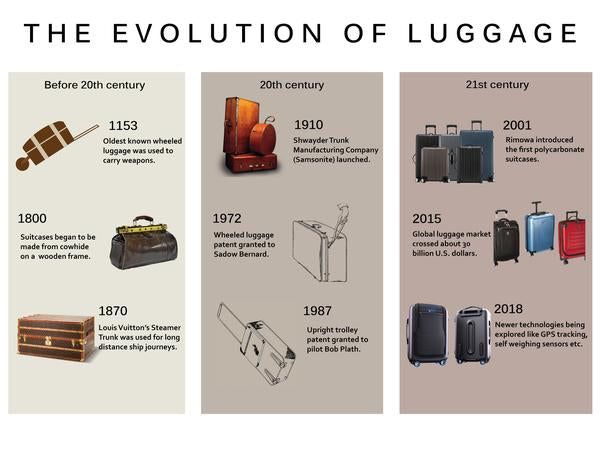 Evolution of Luggage