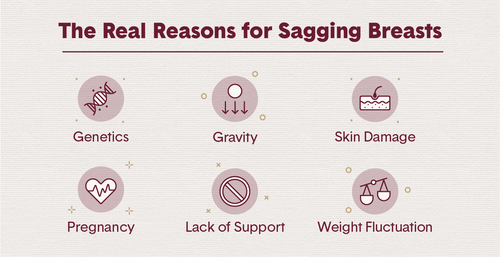 6 round icons representing the real reasons for sagging breasts like genetics, gravity, skin damage and pregnancy
