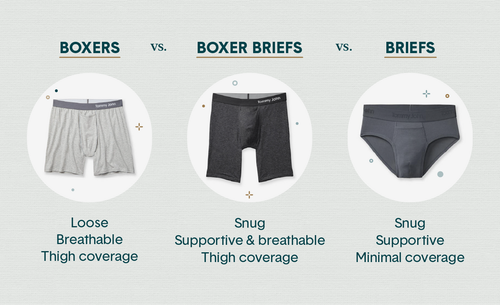 A graphic comparing boxers, boxer briefs and briefs by snugness, support, breathability and coverage level