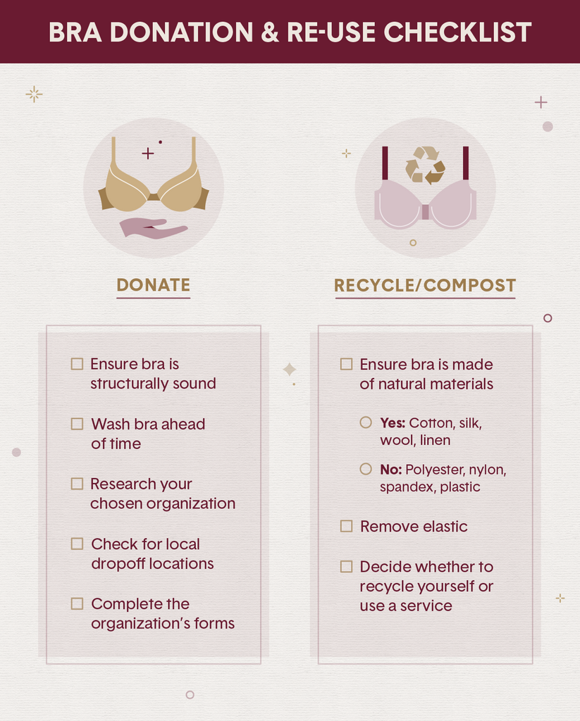 An illustrated checklist of things to consider when donating, recycling or composting old bras
