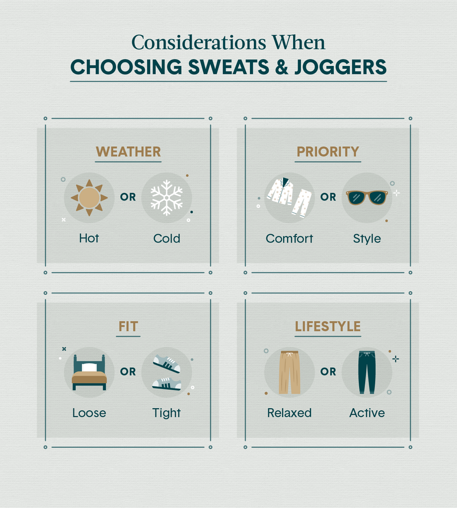 Four squares showing the considerations when choosing between sweats and joggers including illustrations of weather, comfort and style, fit and lifestyle.