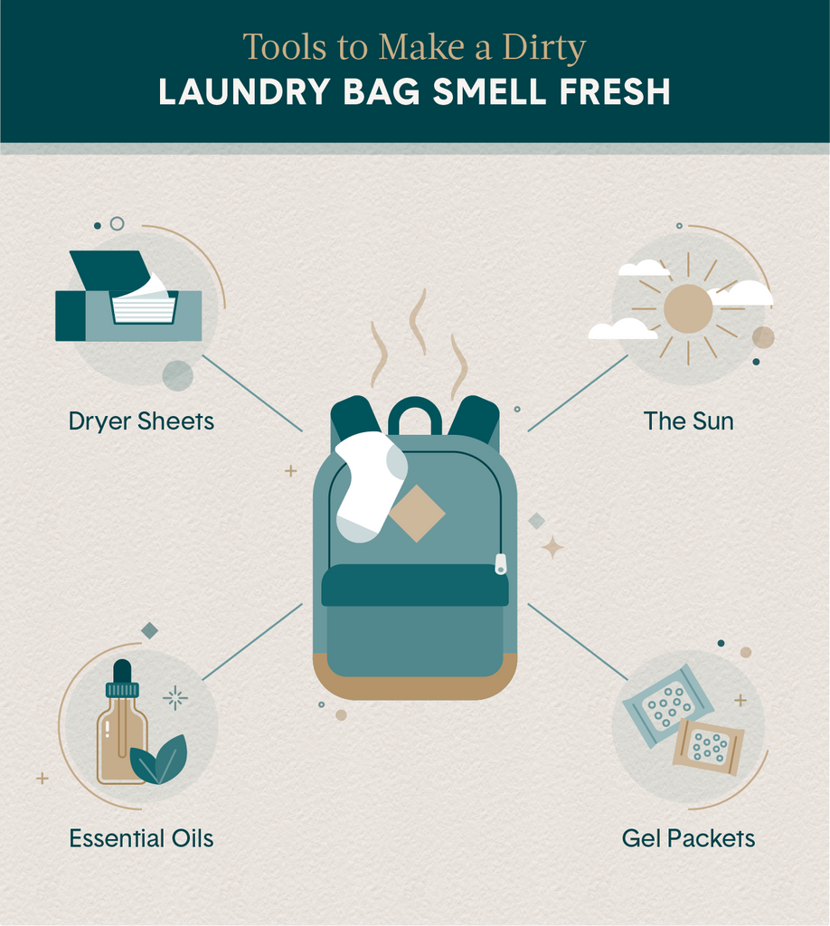 Illustration of a dirty laundry backpack with 4 tools to make it smell fresh – essential oils, gel packets, dryer sheets, and the sun