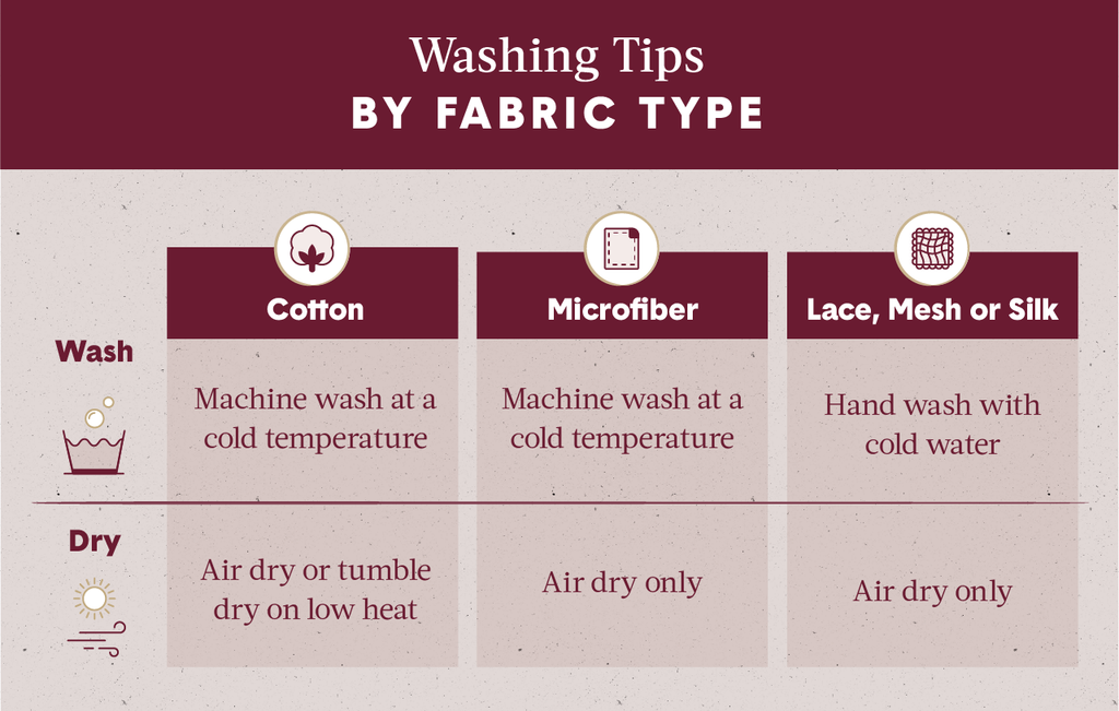 Workflow instructing washing tips by fabric type including cotton, microfiber and lace.