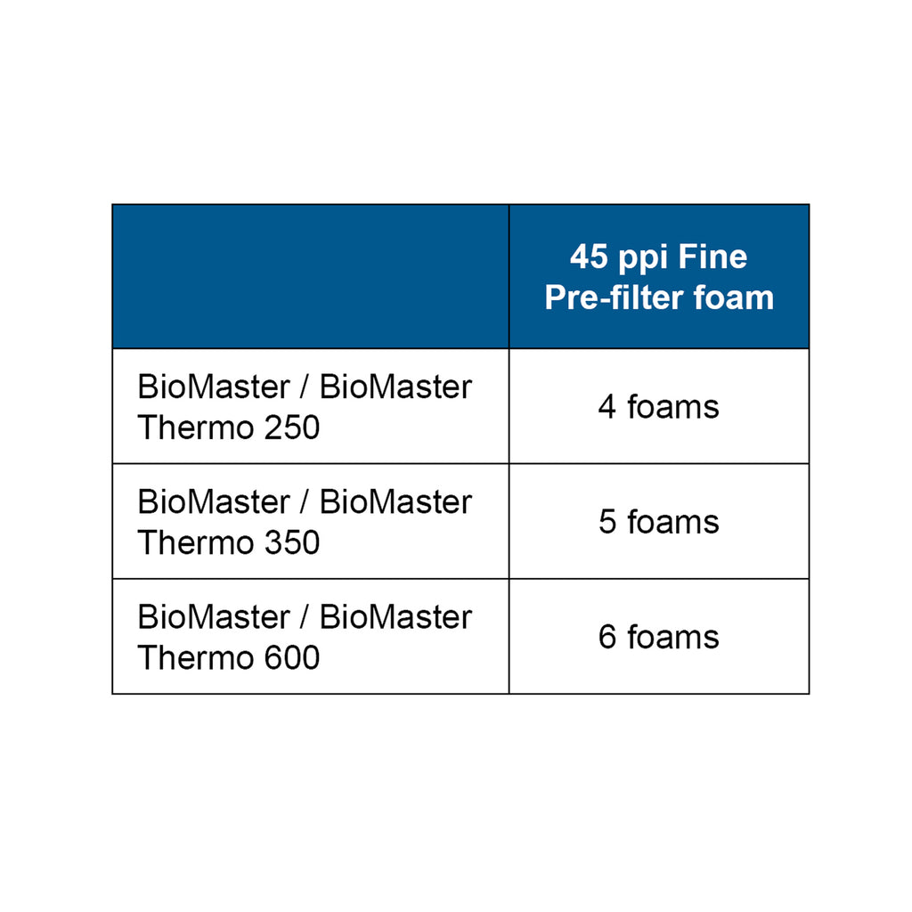 OASE Pre-filter Foam Set of 6 for the BioMaster 45 ppi chart
