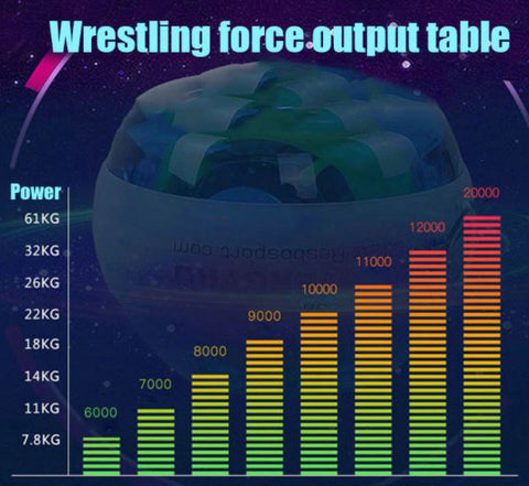 table-strenght values