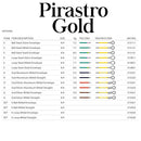 Pirastro Gold Label Violin D String