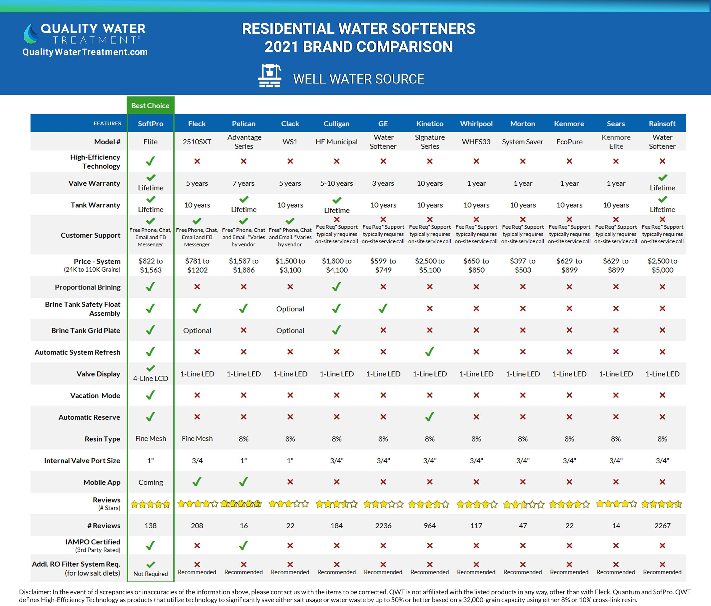Water Softener Comparison Review 2021 - Well Water