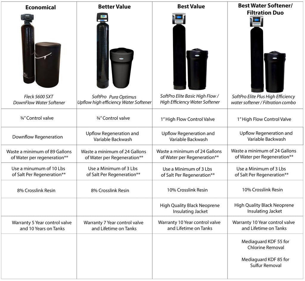 Fleck Water Softeners Shop Water Softeners And