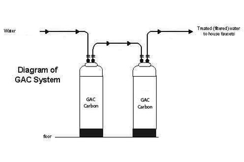 Dual Tank Carbon Filter System (Great for Benzene Removal)