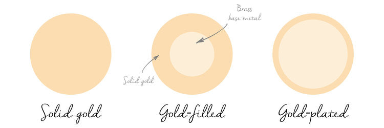 What is gold filled ?