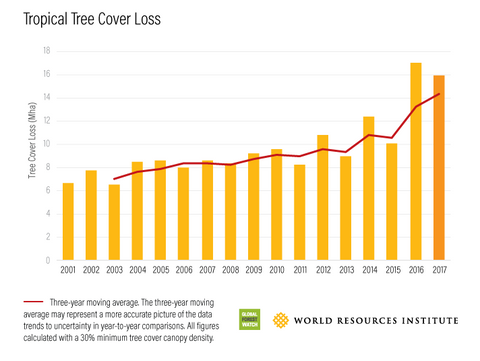 tropical tree cover loss chart