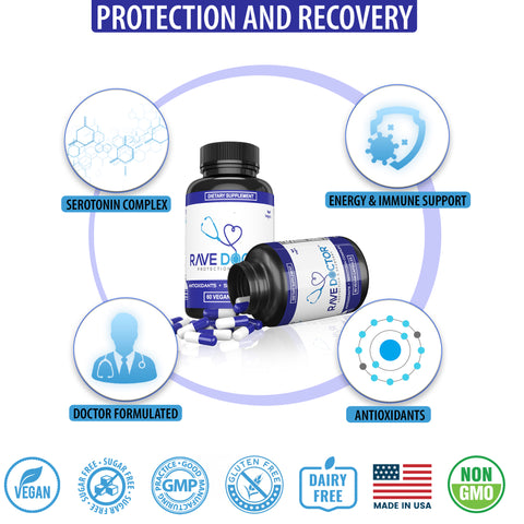 Protection & Recovery