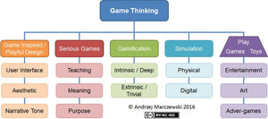 Differences between gamification, simulations, serious games and games
