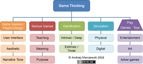 Game thinking summary graphic
