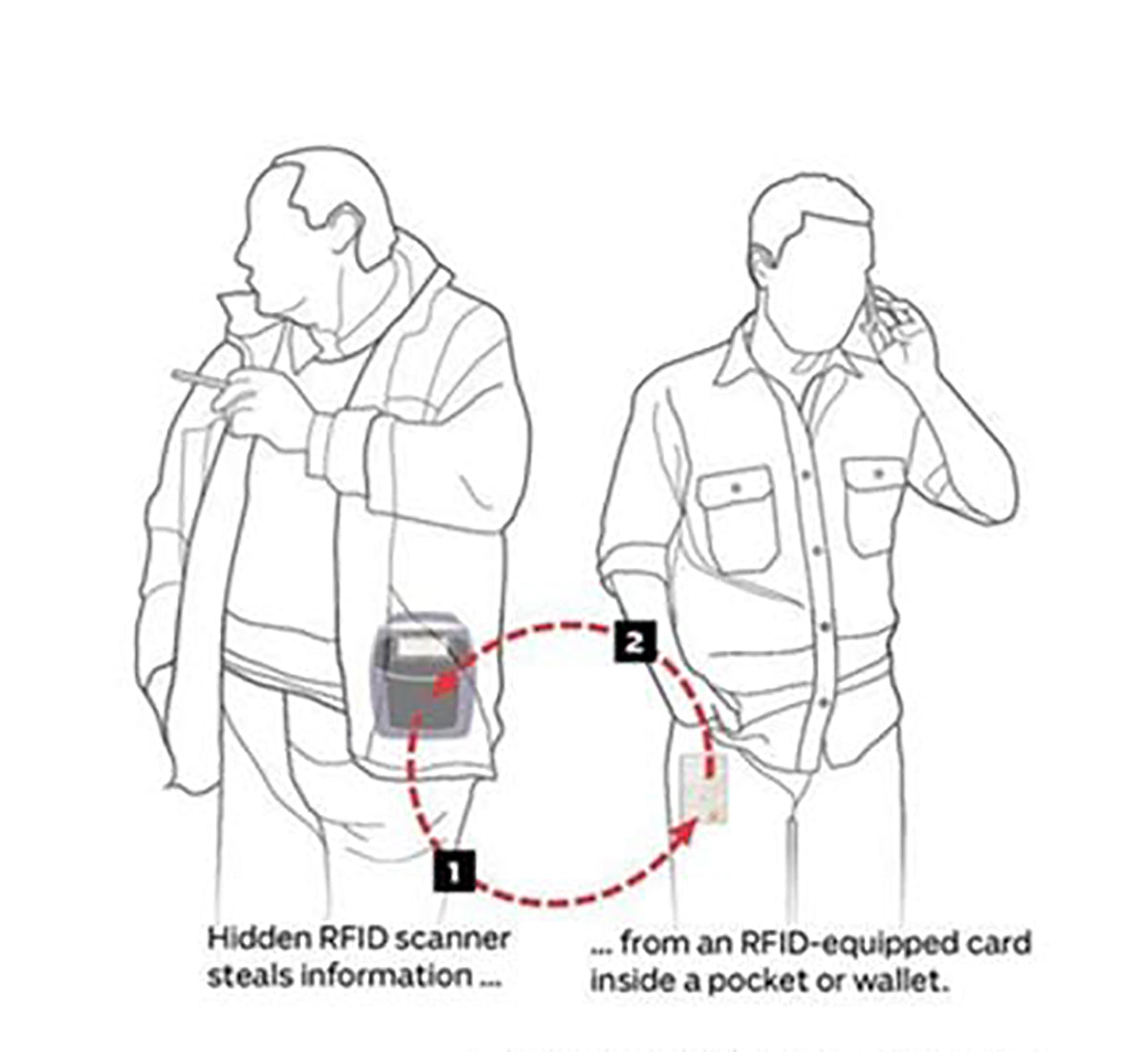 What Is Electronic Pickpocketing and How Do You Prevent It?