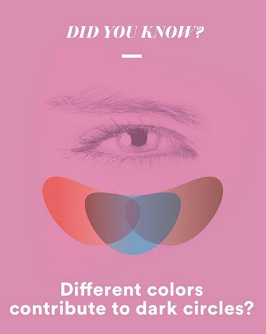 Differnet Colors Contribute to the Eyes Dark Circles
