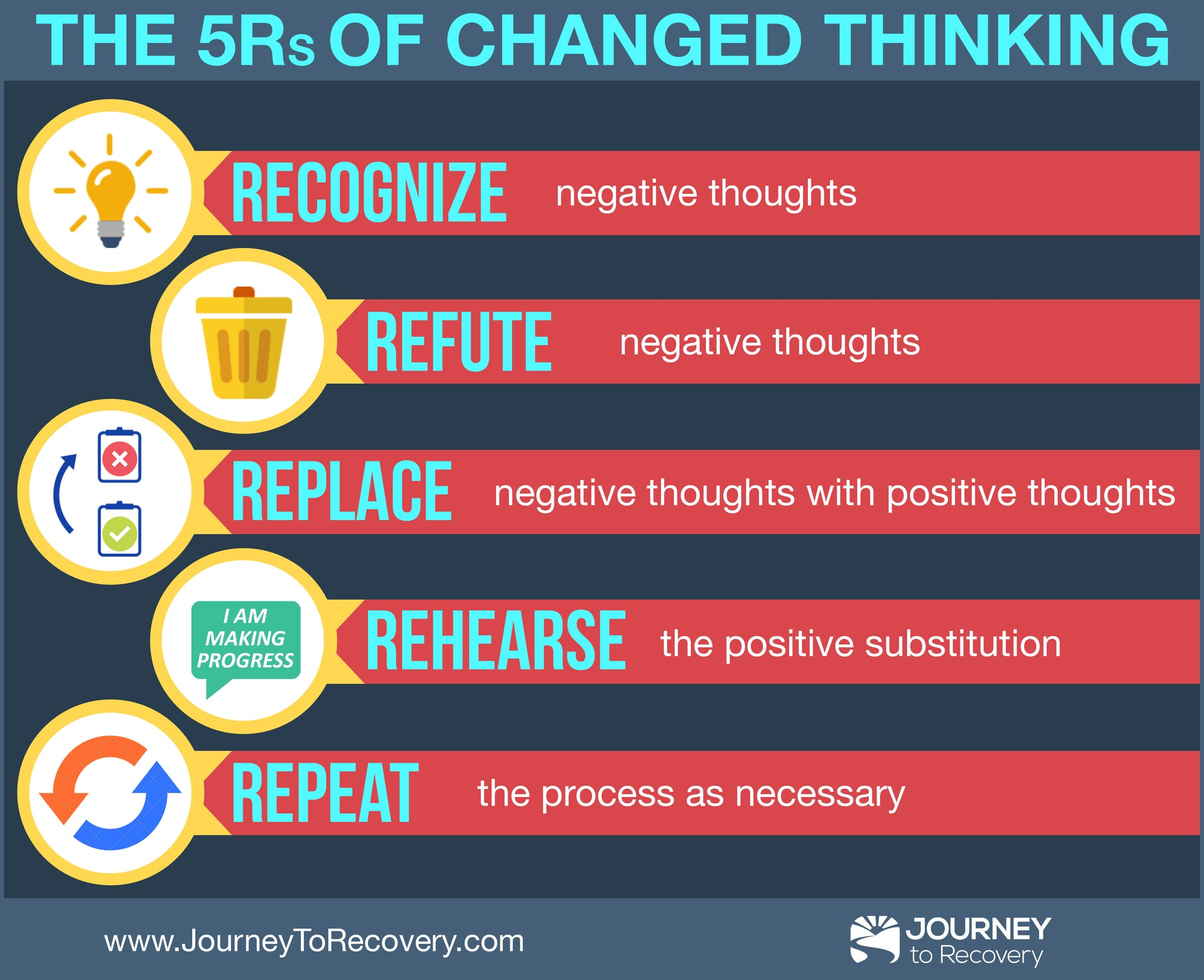 Infographic - The 5Rs of Changed Thinking