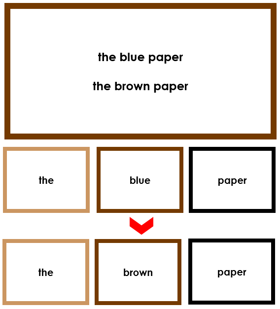 Elementary Montessori Grammar Box 3 (adjectives) - Montessori Print Shop