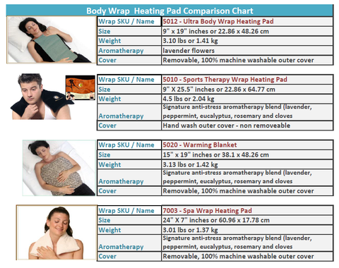 Heating Pad Wrap Comparison Chart