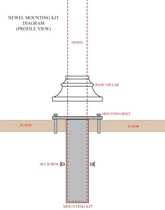 How to Install Iron Newel Posts