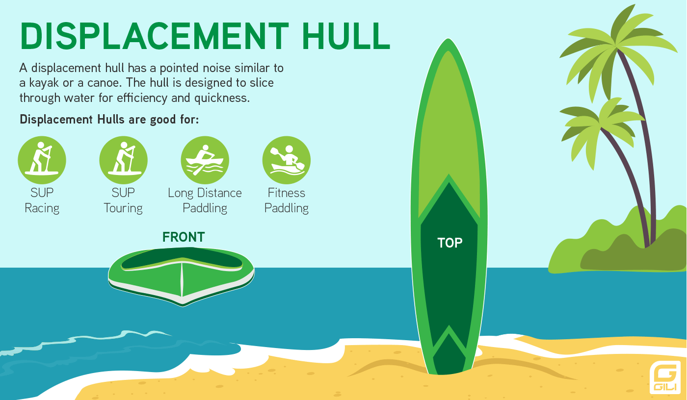 Paddle Board Displacement Hull Diagram