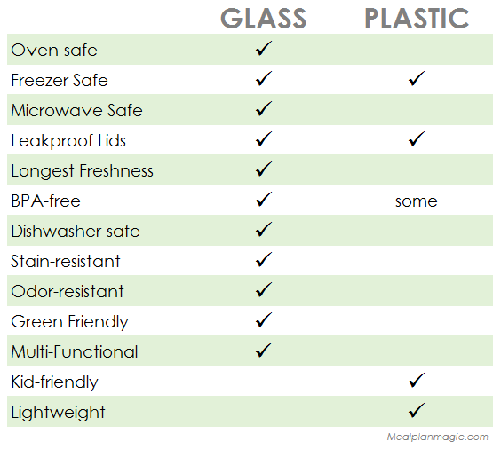 Glass vs Plastic Comparison