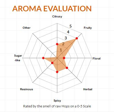 Lotus Aroma Evaluation - Courtesy of Hopsteiner