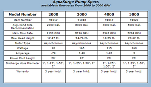 Aquascape Submersible AquaSurge Pond Pumps