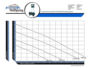 WellSpring Submersible Pumps by Performance Pro