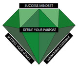 Modules 1 -3: UnlockNow Guide to Building Your Success Mindset Deluxe Pack