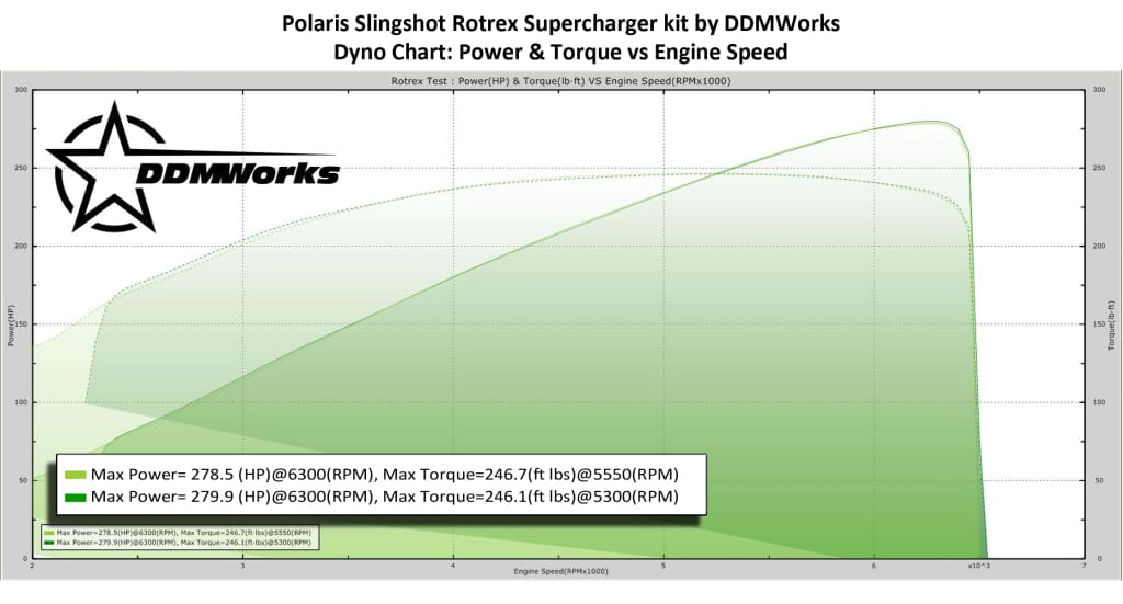 SLINGSHOT ROTREX SUPERCHARGER KIT BY DDMWORKS