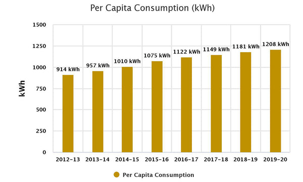 electricity demand in india