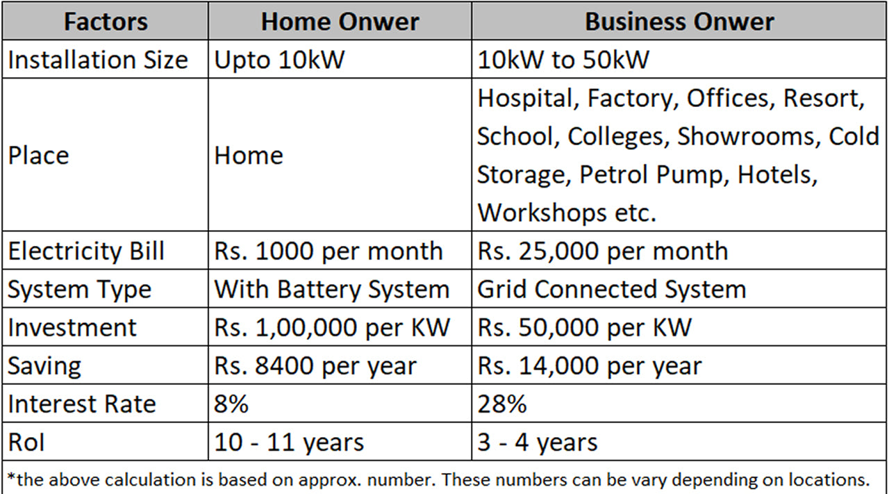 solar panel estimate for home and business owner