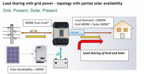 what appliances can run by on-grid solar system