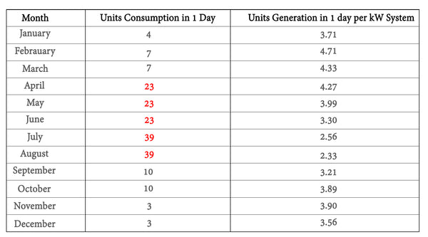 home consumption and solar production