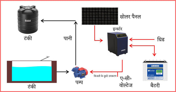 can we run water pump on 3 kw solar system
