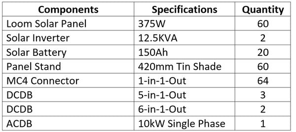 22kw solar system components list