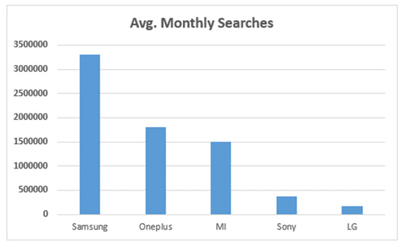 top 5 tv brands according to google keywords planner