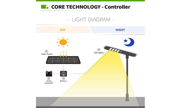 components of solar street light