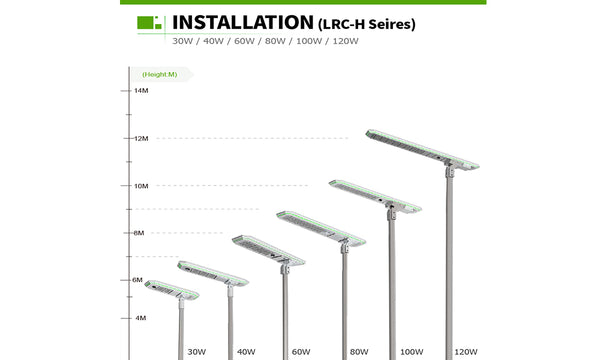 how to choose solar street light