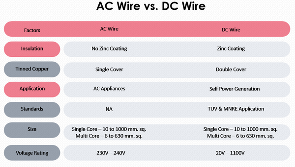 difference between ac wire and dc wire