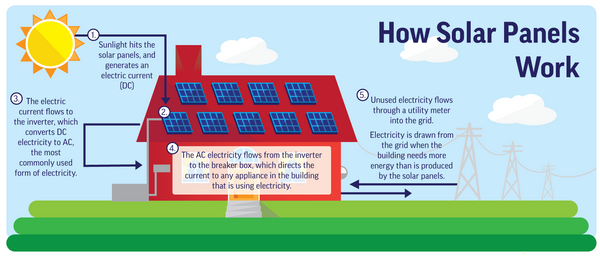 how solar converts to electricity