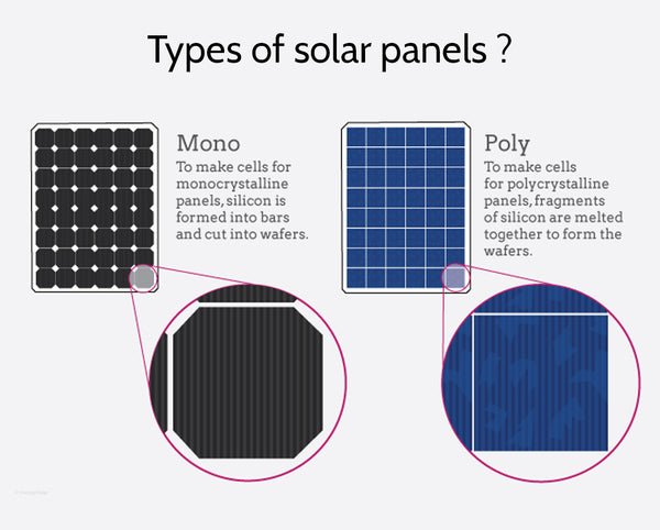 What is Mono Crystalline and Poly Crystalline Solar Panels