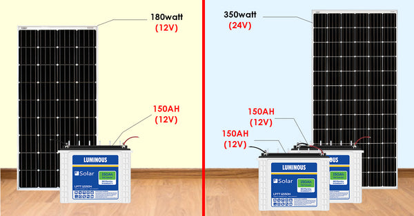 How To Choose Between A 12v And 24v Solar Panel