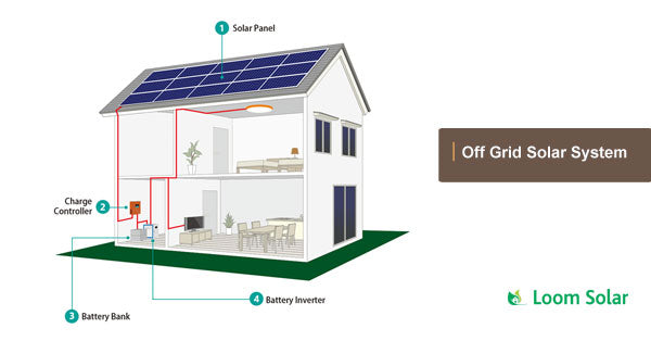 Can Solar Panel Cool Off Your Air Conditioner Solar Panels For Ac