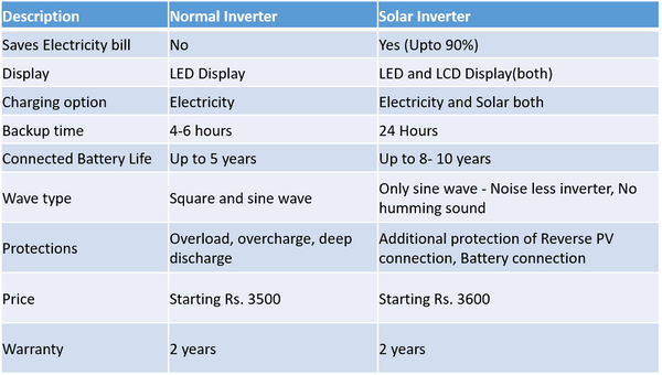 difference in normal inverter and solar inverter