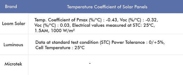 best solar panel by temperature coefficient