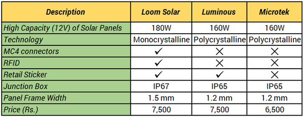 why loom solar is different from other