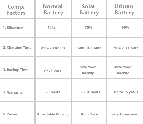 compression among inverter battery, solar battery & lithium battery