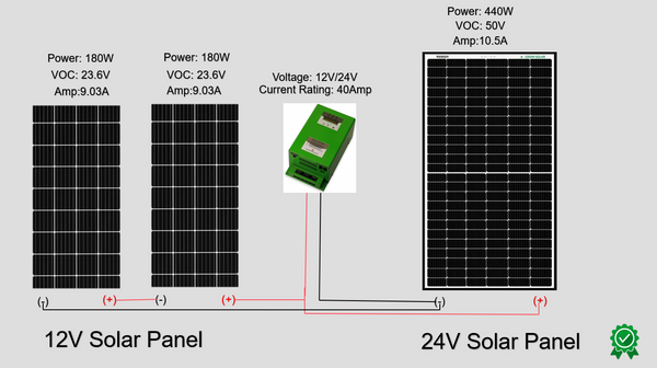 connecting different rating of solar panels